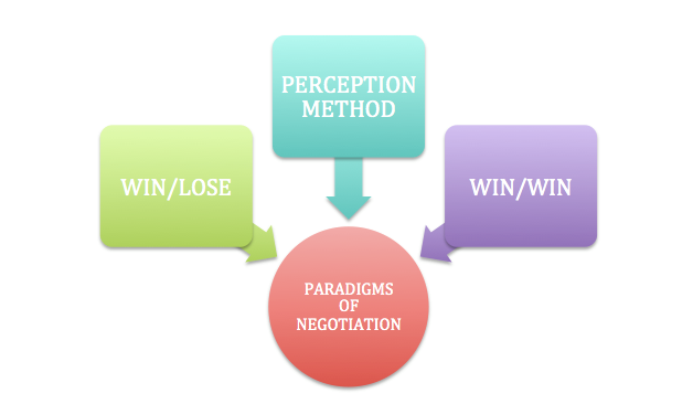 Paradigms of negotiation